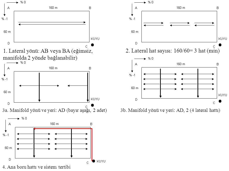 1. Lateral yönü: AB veya BA (eğimsiz, manifolda 2 yönde bağlanabilir)