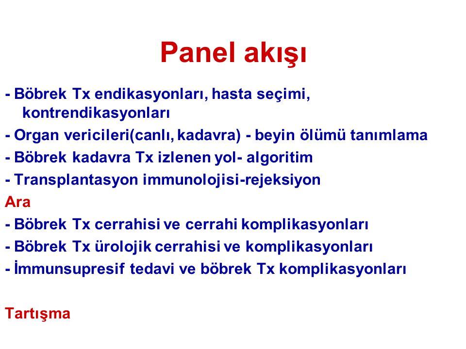 Panel akışı - Böbrek Tx endikasyonları, hasta seçimi, kontrendikasyonları. - Organ vericileri(canlı, kadavra) - beyin ölümü tanımlama.