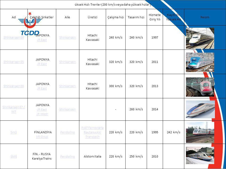 üksek Hızlı Trenler (200 km/s veya daha yüksek hızlar ) Ad
