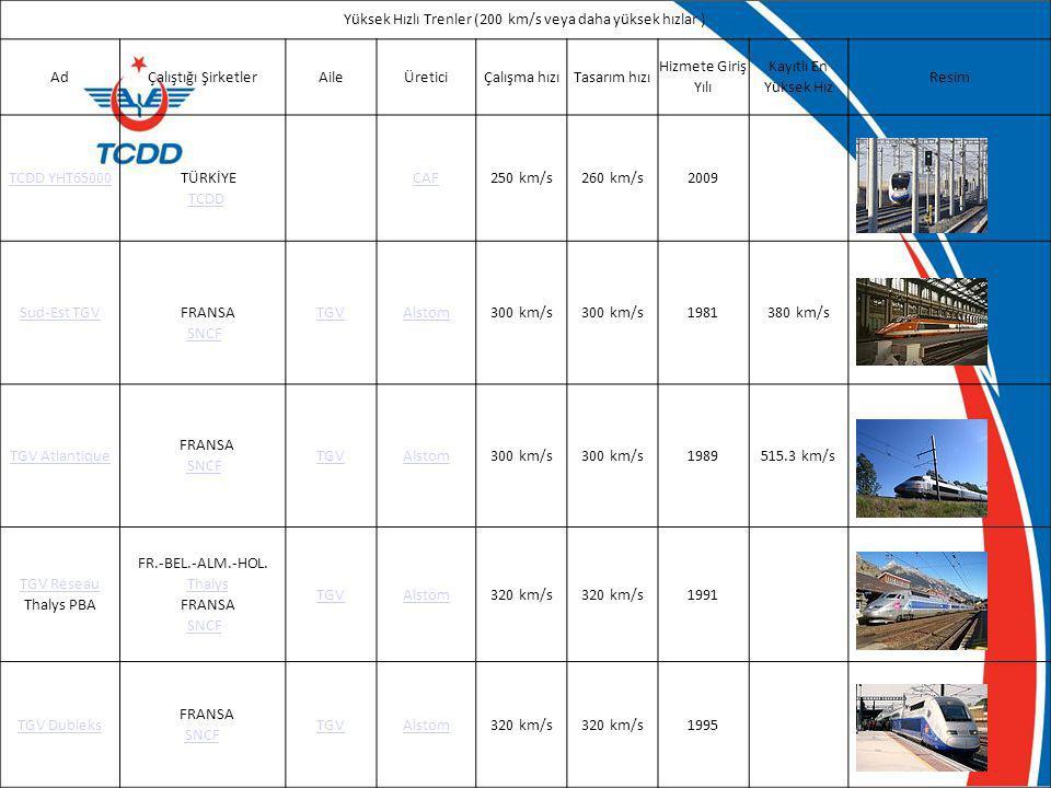 Yüksek Hızlı Trenler (200 km/s veya daha yüksek hızlar )