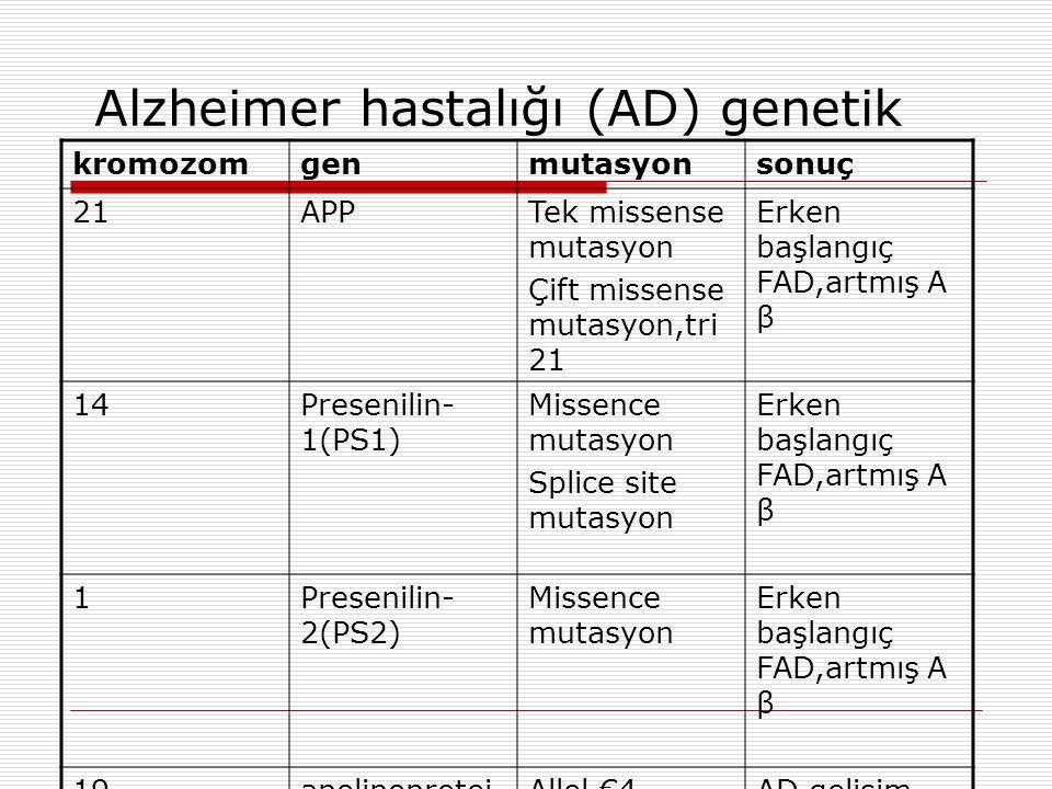 Alzheimer hastalığı (AD) genetik