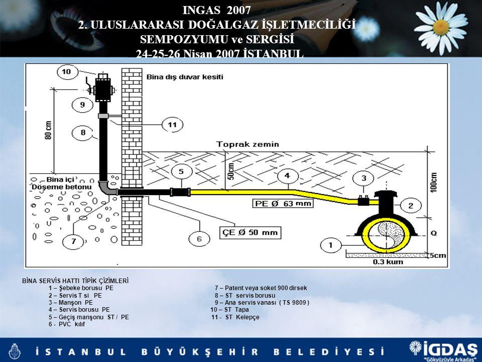 INGAS 2007 2. ULUSLARARASI DOĞALGAZ İŞLETMECİLİĞİ SEMPOZYUMU ve SERGİSİ 24-25-26 Nisan 2007 İSTANBUL