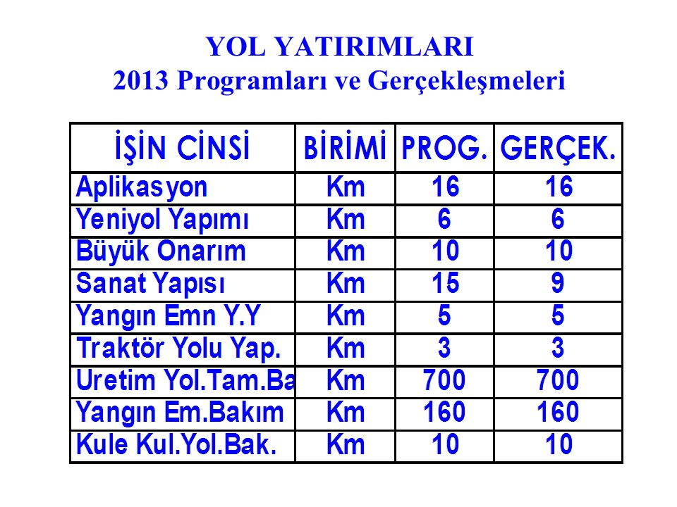 YOL YATIRIMLARI 2013 Programları ve Gerçekleşmeleri