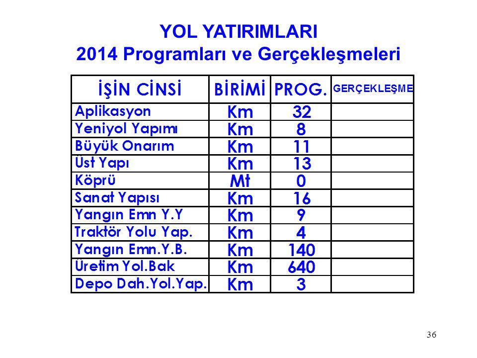 YOL YATIRIMLARI 2014 Programları ve Gerçekleşmeleri