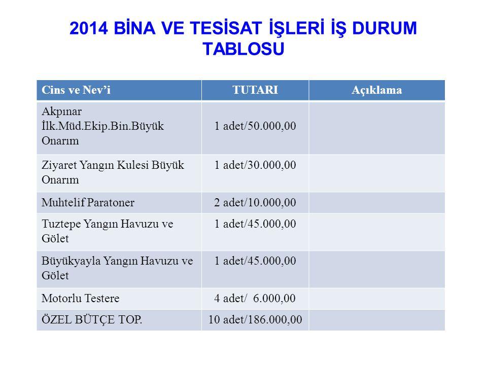 2014 BİNA VE TESİSAT İŞLERİ İŞ DURUM TABLOSU