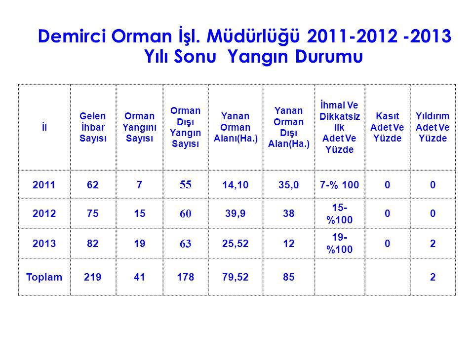 Demirci Orman İşl. Müdürlüğü 2011-2012 -2013 Yılı Sonu Yangın Durumu