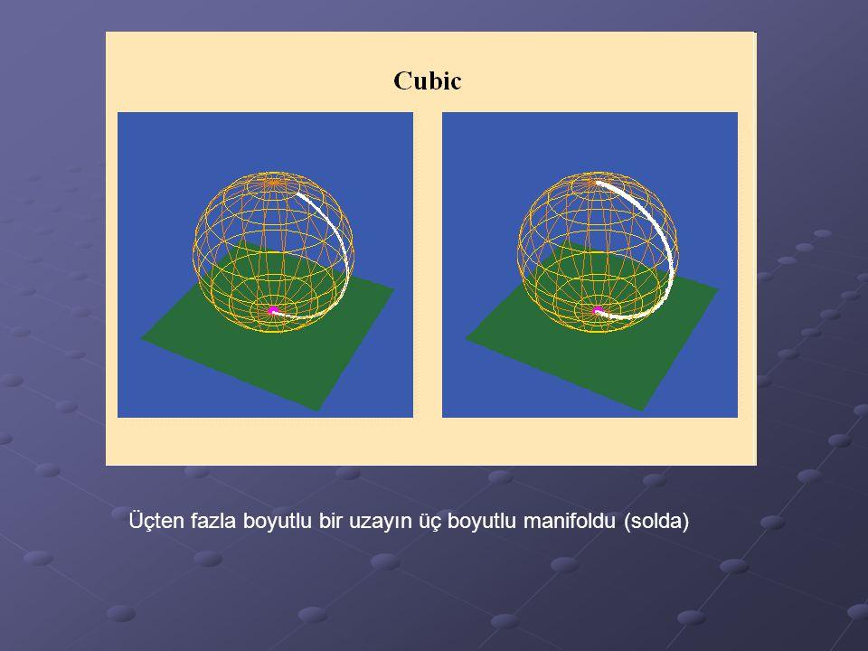 Üçten fazla boyutlu bir uzayın üç boyutlu manifoldu (solda)