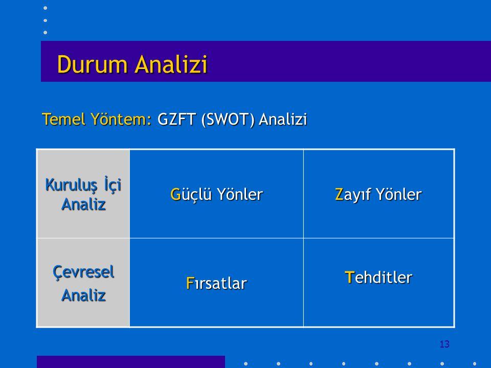 Durum Analizi Temel Yöntem: GZFT (SWOT) Analizi Kuruluş İçi Analiz