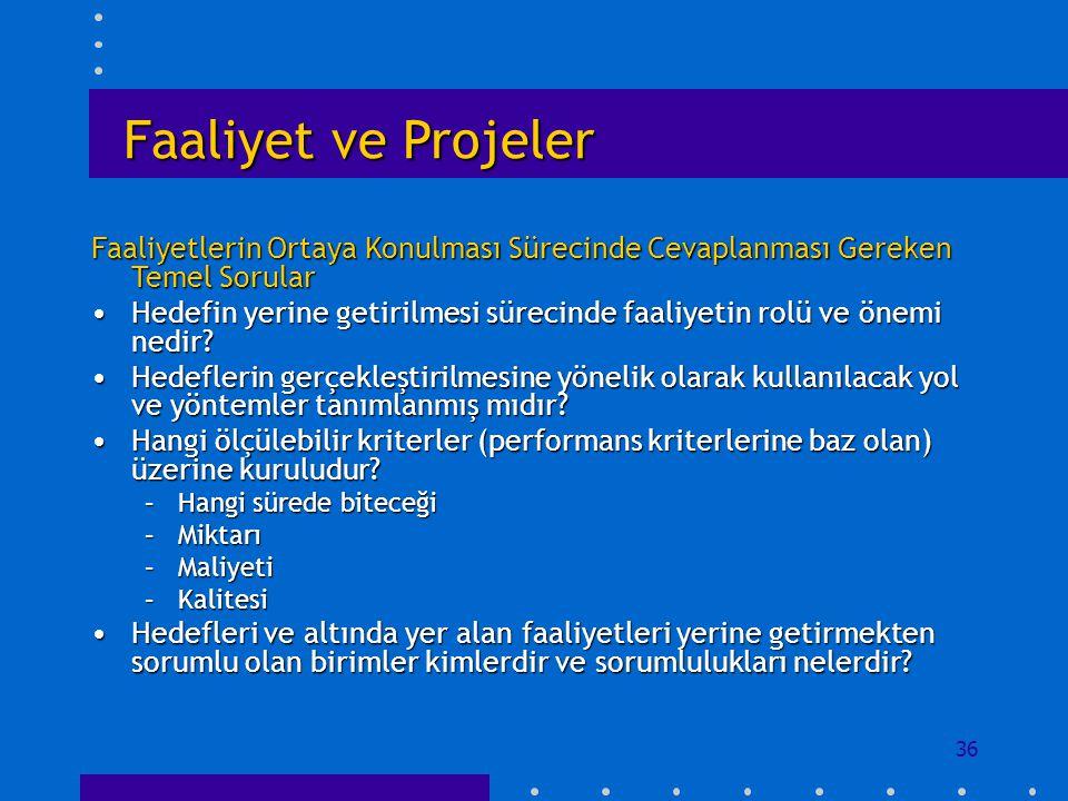 Faaliyet ve Projeler Faaliyetlerin Ortaya Konulması Sürecinde Cevaplanması Gereken Temel Sorular.