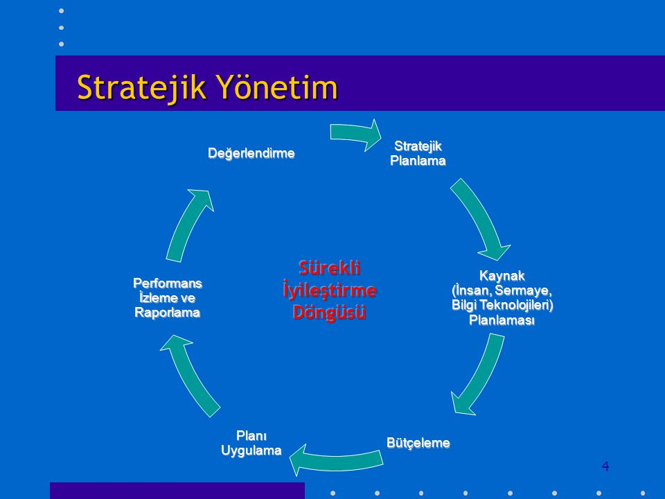 Stratejik Yönetim Sürekli İyileştirme Döngüsü Stratejik Planlama