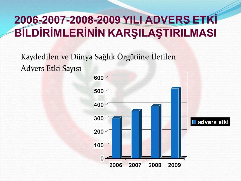 2006-2007-2008-2009 YILI ADVERS ETKİ BİLDİRİMLERİNİN KARŞILAŞTIRILMASI