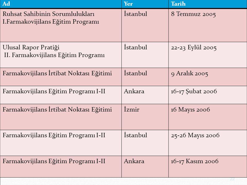 Ruhsat Sahibinin Sorumlulukları I.Farmakovijilans Eğitim Programı