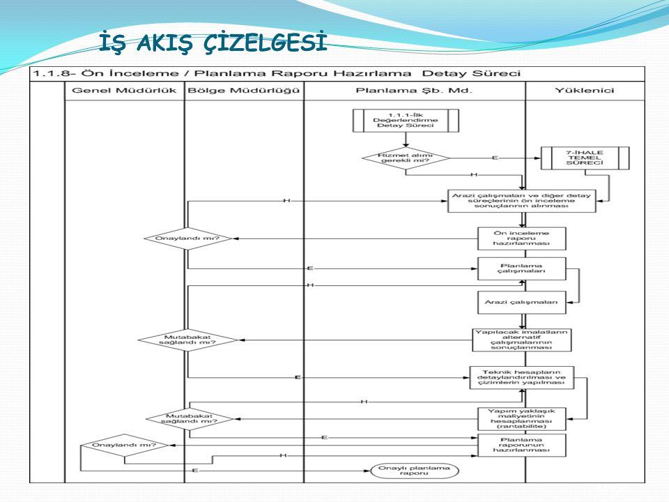 İŞ AKIŞ ÇİZELGESİ 44 /32