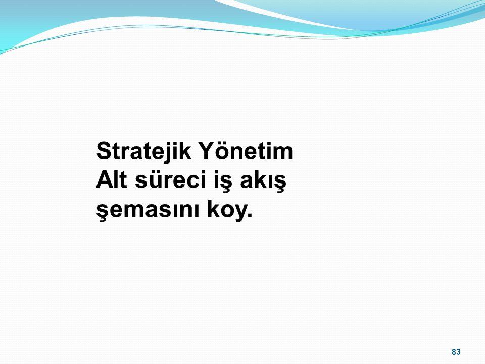 Stratejik Yönetim Alt süreci iş akış şemasını koy.
