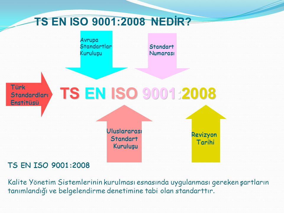 TS EN ISO 9001:2008 TS EN ISO 9001:2008 NEDİR