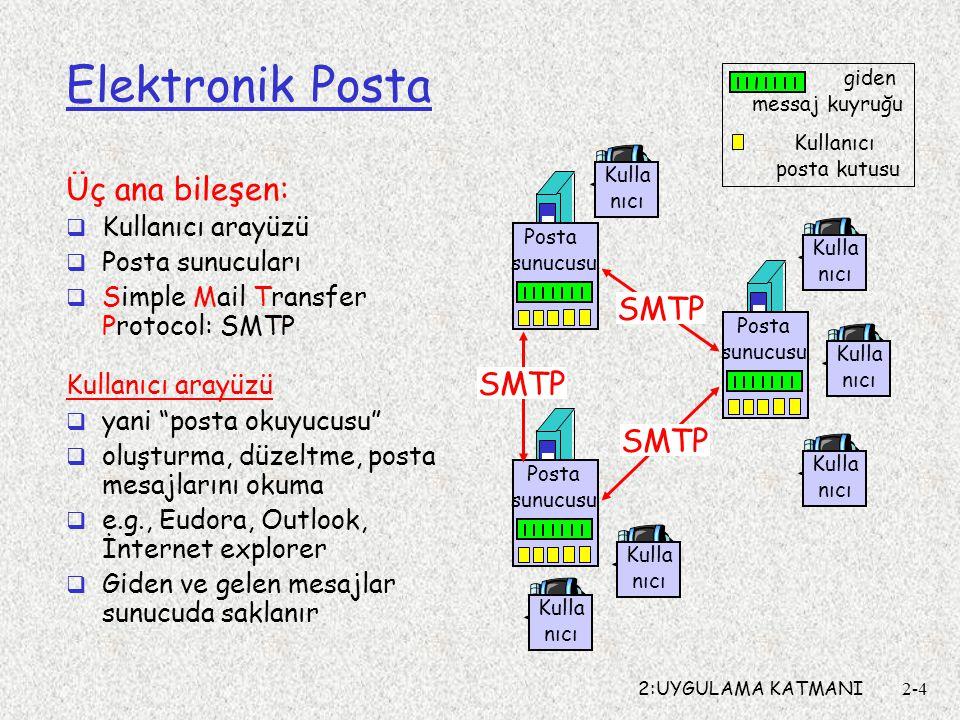 Elektronik Posta Üç ana bileşen: SMTP SMTP SMTP Kullanıcı arayüzü