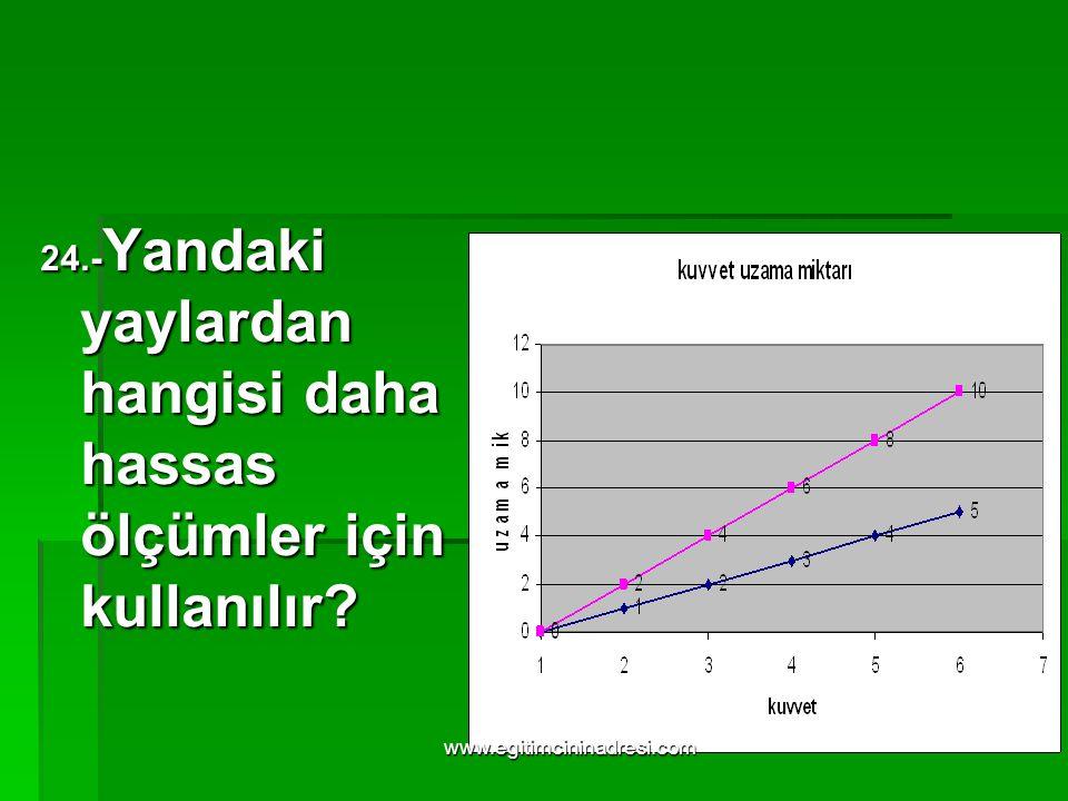 24.-Yandaki yaylardan hangisi daha hassas ölçümler için kullanılır