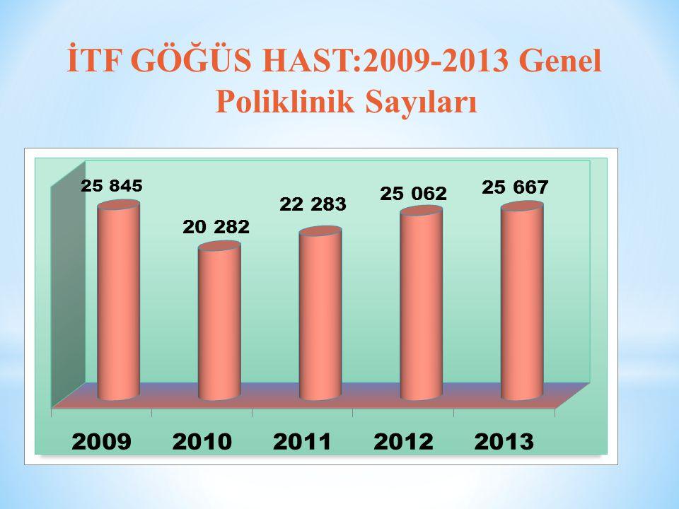 İTF GÖĞÜS HAST:2009-2013 Genel Poliklinik Sayıları