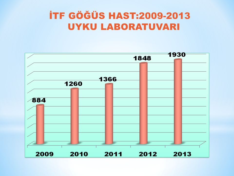 İTF GÖĞÜS HAST:2009-2013 UYKU LABORATUVARI