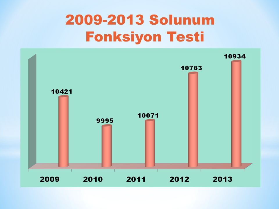 2009-2013 Solunum Fonksiyon Testi