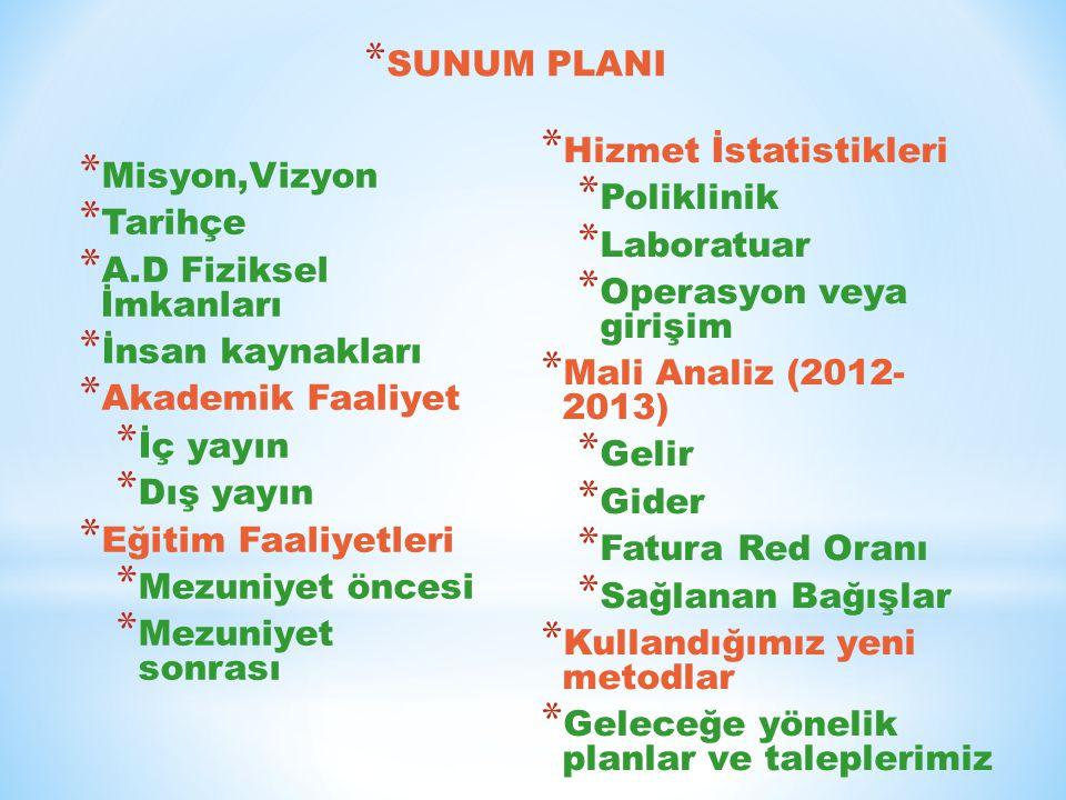 SUNUM PLANI Hizmet İstatistikleri. Poliklinik. Laboratuar. Operasyon veya girişim. Mali Analiz (2012- 2013)