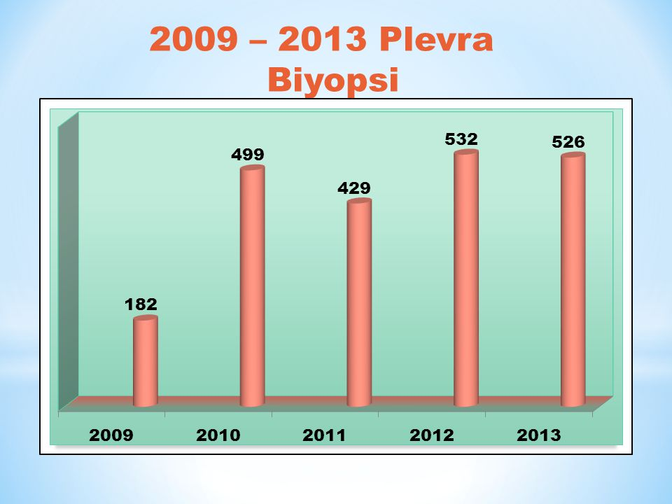 2009 – 2013 Plevra Biyopsi