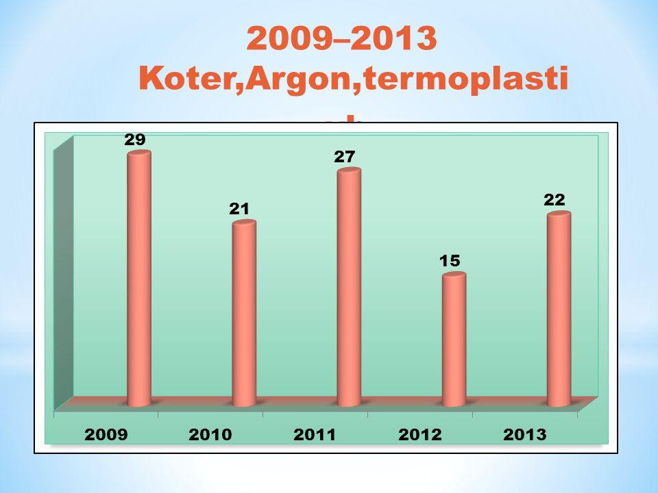 2009–2013 Koter,Argon,termoplasti vb.
