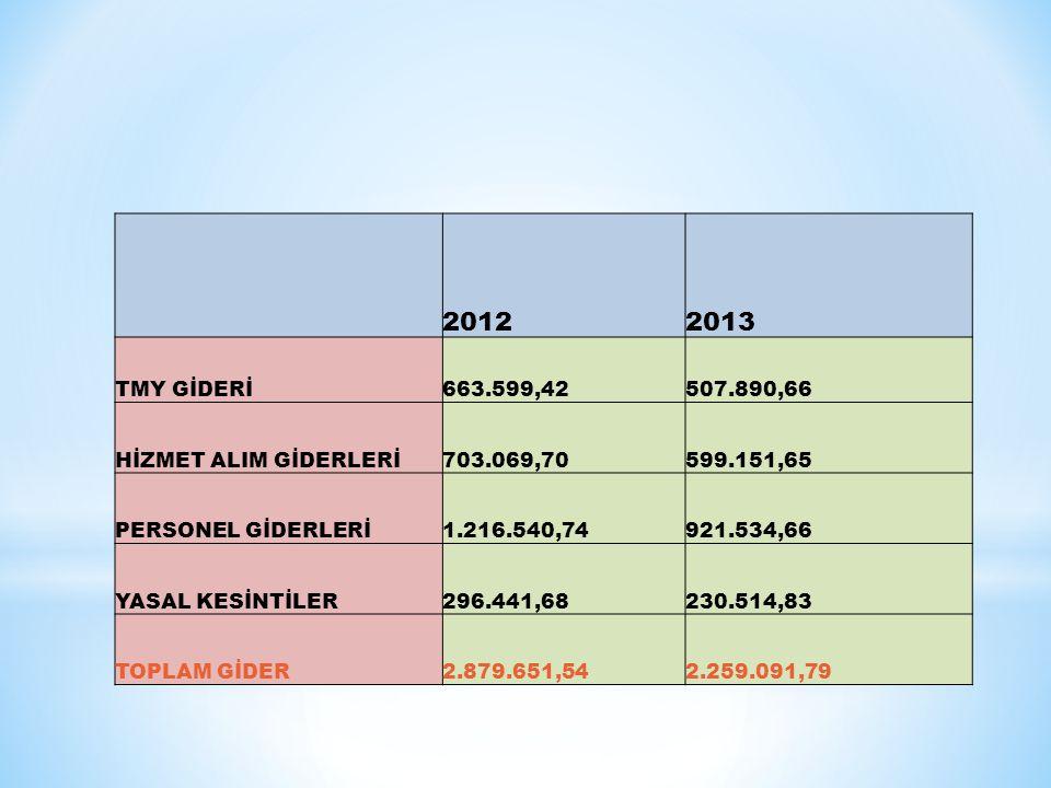 2012 2013 TMY GİDERİ 663.599,42 507.890,66 HİZMET ALIM GİDERLERİ