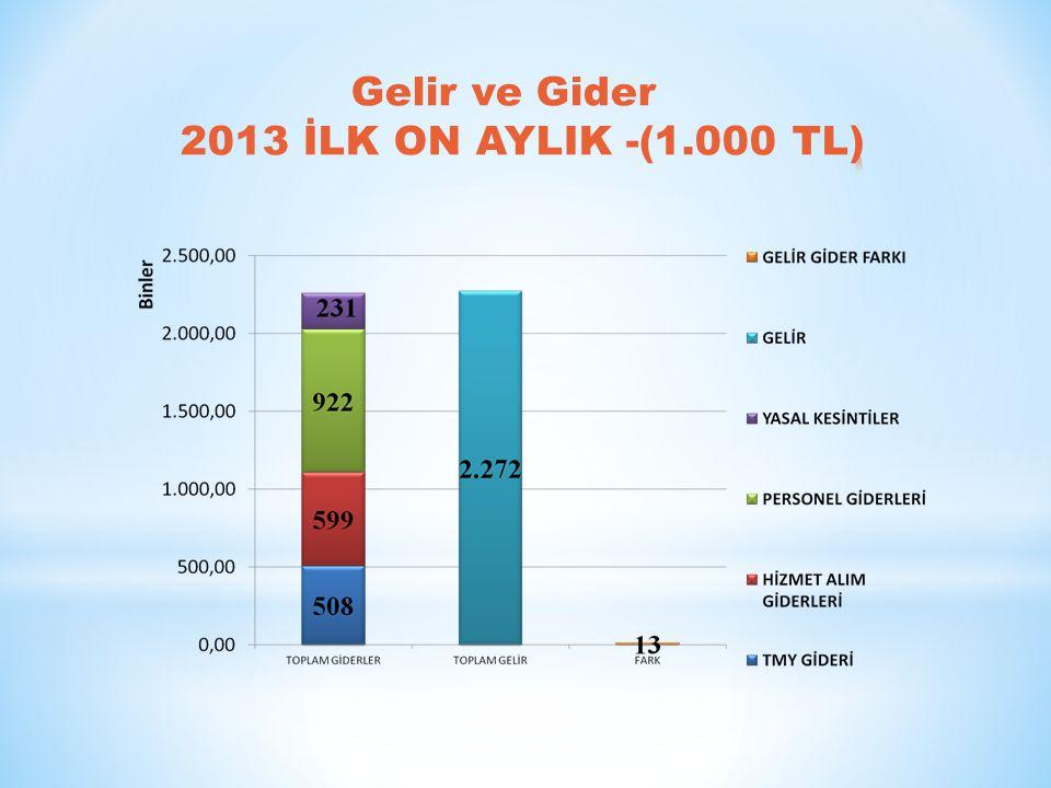 Gelir ve Gider 2013 İLK ON AYLIK -(1.000 TL)
