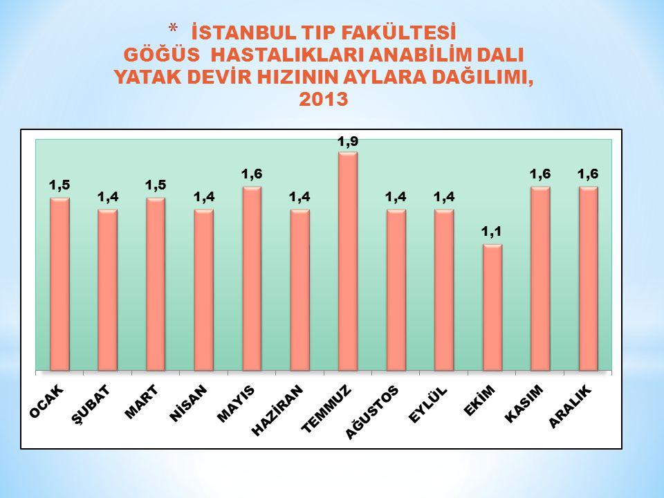 İSTANBUL TIP FAKÜLTESİ GÖĞÜS HASTALIKLARI ANABİLİM DALI YATAK DEVİR HIZININ AYLARA DAĞILIMI, 2013