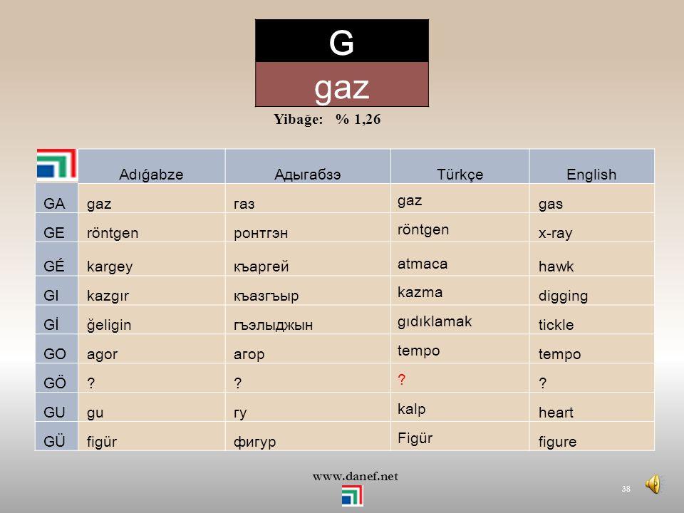 G gaz Yibağe: % 1,26 Adıǵabze Адыгабзэ Türkçe English GA gaz газ gas