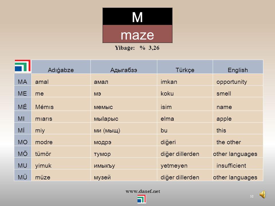 M maze Yibağe: % 3,26 Adıǵabze Адыгабзэ Türkçe English MA amal амал