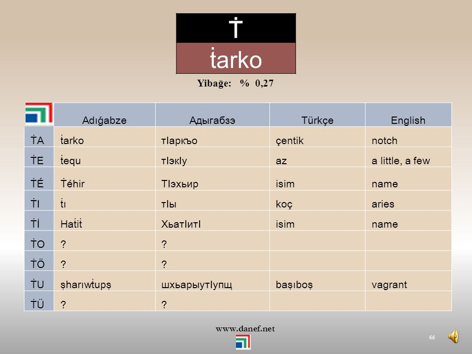 Ṫ ṫarko Yibağe: % 0,27 Adıǵabze Адыгабзэ Türkçe English ṪA ṫarko