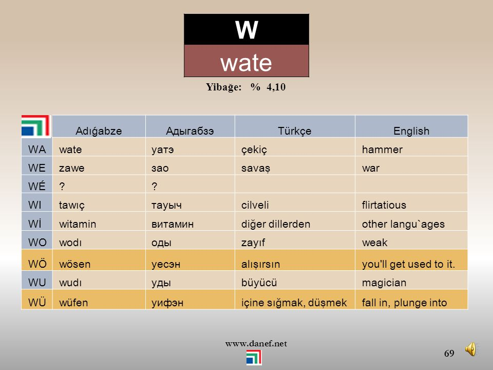W wate Yibağe: % 4,10 Adıǵabze Адыгабзэ Türkçe English WA wate уатэ