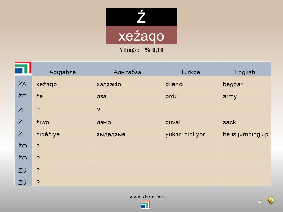 Ź xeźaqo Yibağe: % 0,10 Adıǵabze Адыгабзэ Türkçe English ŹA xeźaqo