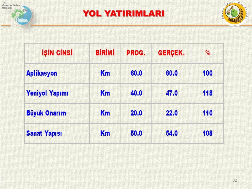 YOL YATIRIMLARI