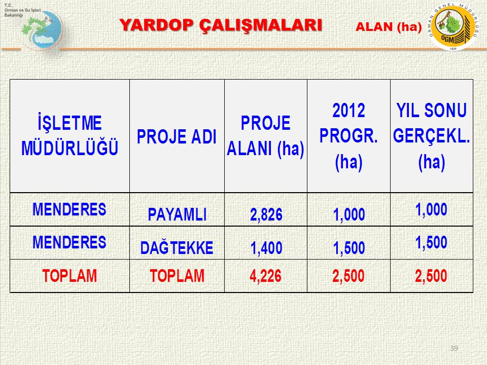 YARDOP ÇALIŞMALARI ALAN (ha)