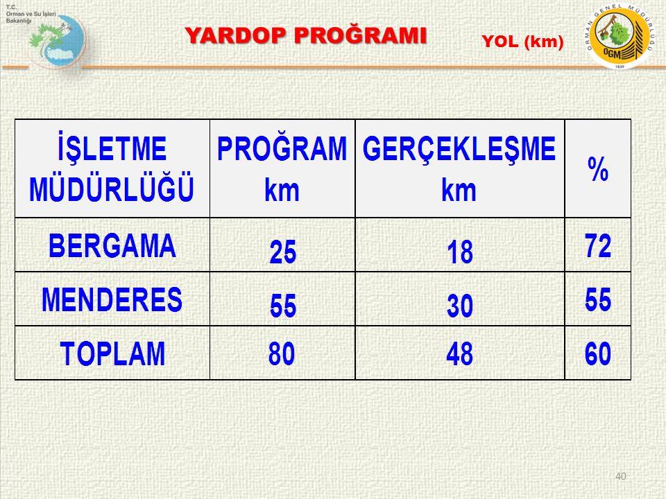 YARDOP PROĞRAMI YOL (km)