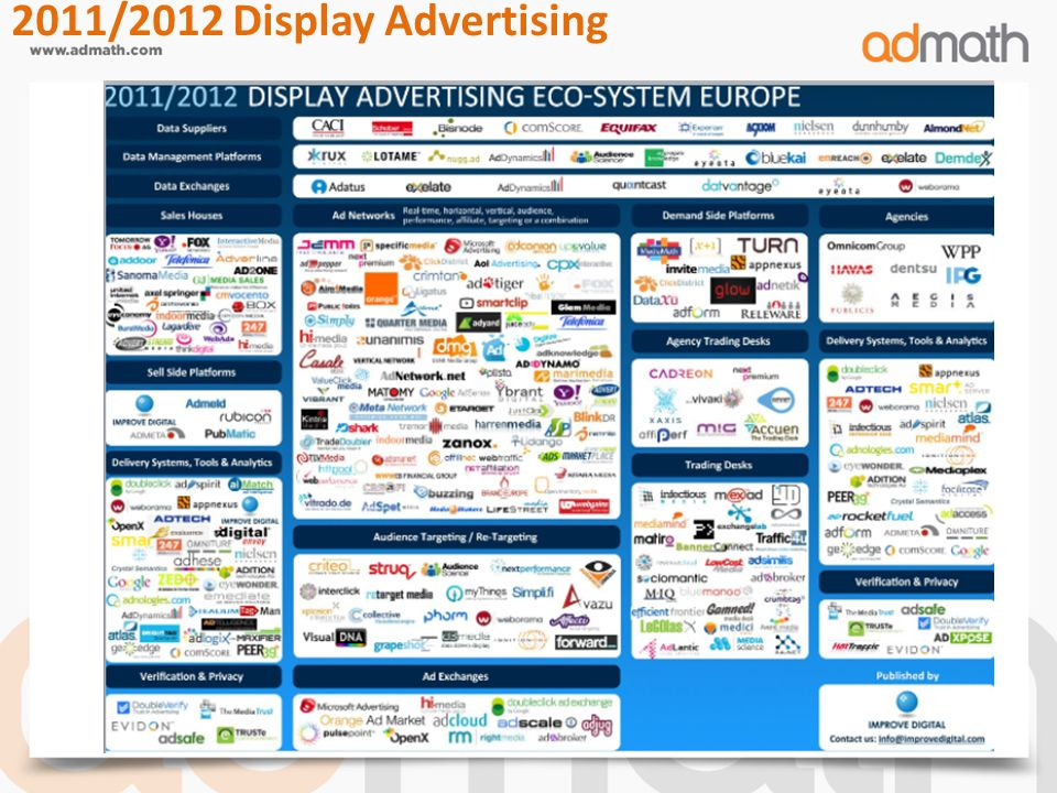 2011/2012 Display Advertising