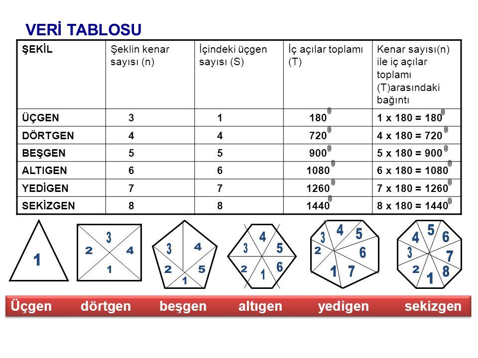 VERİ TABLOSU ŞEKİL. Şeklin kenar sayısı (n) İçindeki üçgen sayısı (S) İç açılar toplamı (T)
