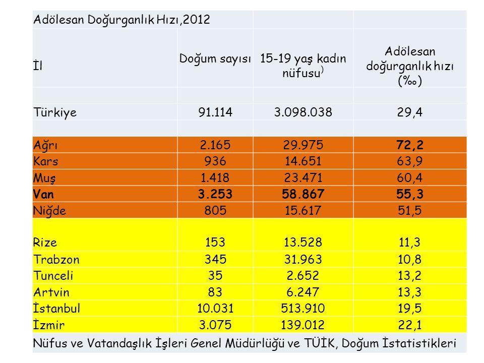 Adölesan Doğurganlık Hızı,2012