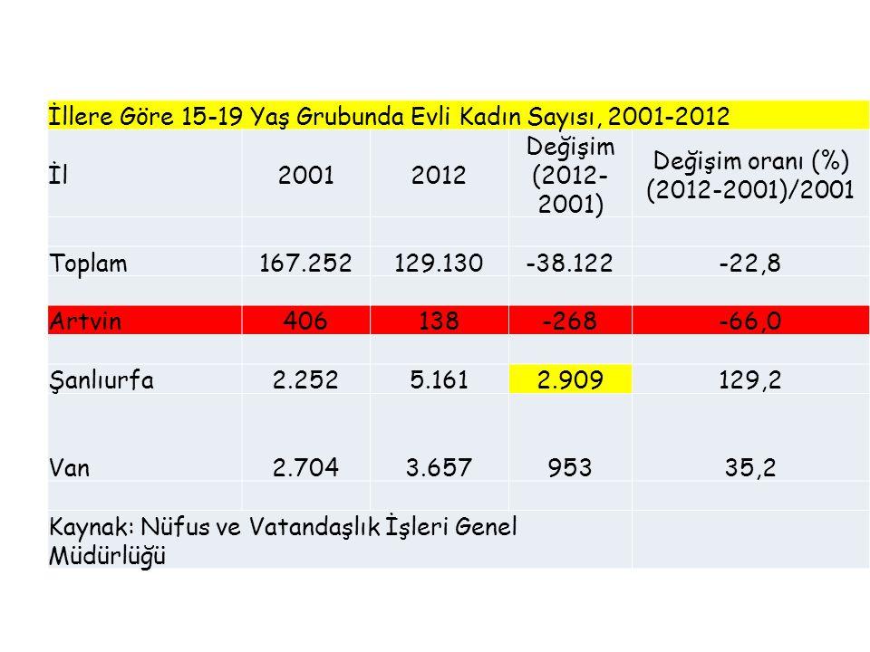İllere Göre 15-19 Yaş Grubunda Evli Kadın Sayısı, 2001-2012