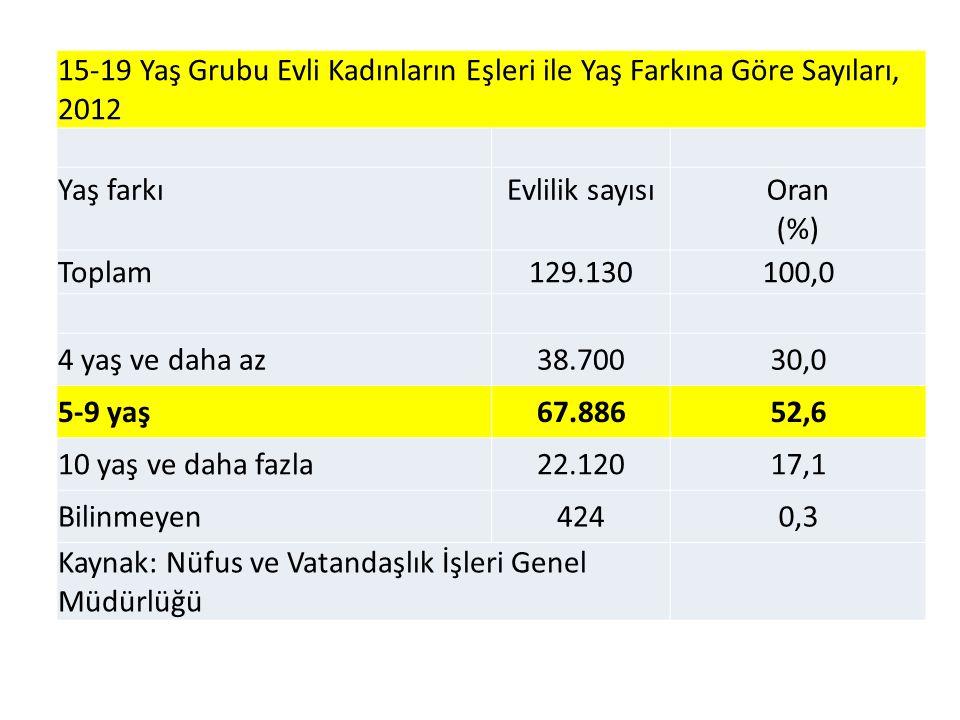 15-19 Yaş Grubu Evli Kadınların Eşleri ile Yaş Farkına Göre Sayıları, 2012