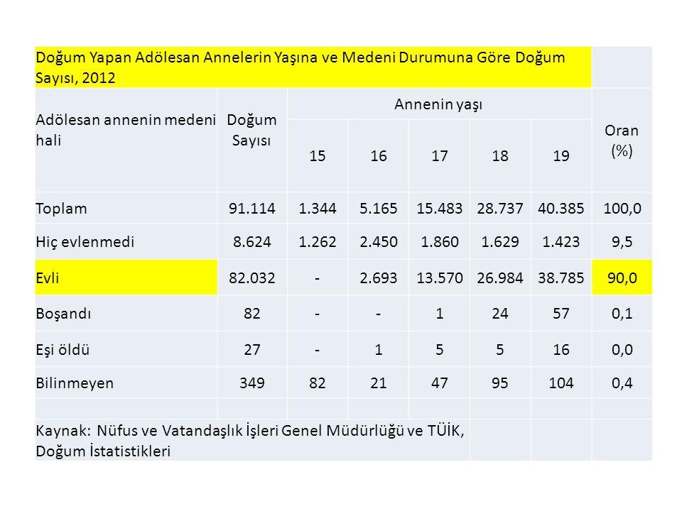 Doğum Yapan Adölesan Annelerin Yaşına ve Medeni Durumuna Göre Doğum Sayısı, 2012