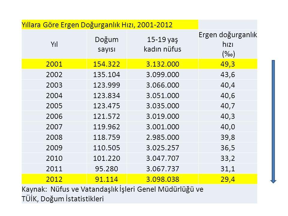Ergen doğurganlık hızı (‰)
