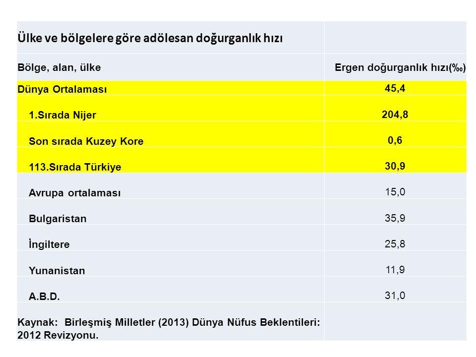 Ülke ve bölgelere göre adölesan doğurganlık hızı