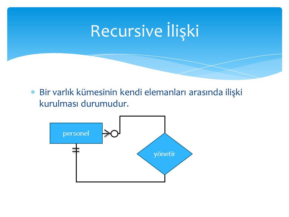 Recursive İlişki Bir varlık kümesinin kendi elemanları arasında ilişki kurulması durumudur. personel.