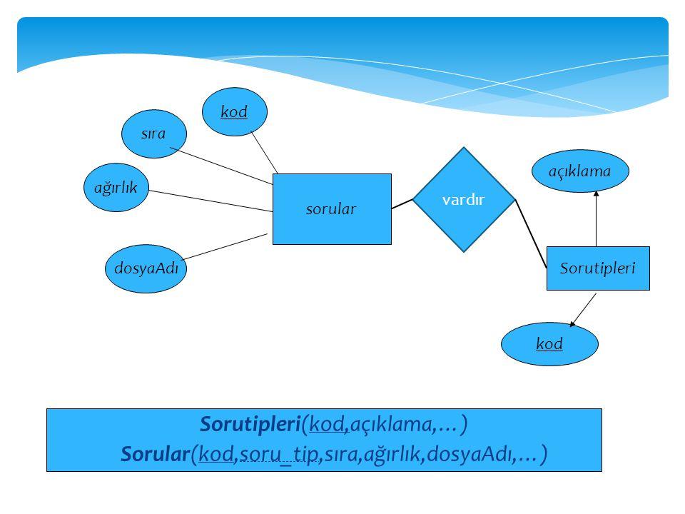 Sorutipleri(kod,açıklama,…)