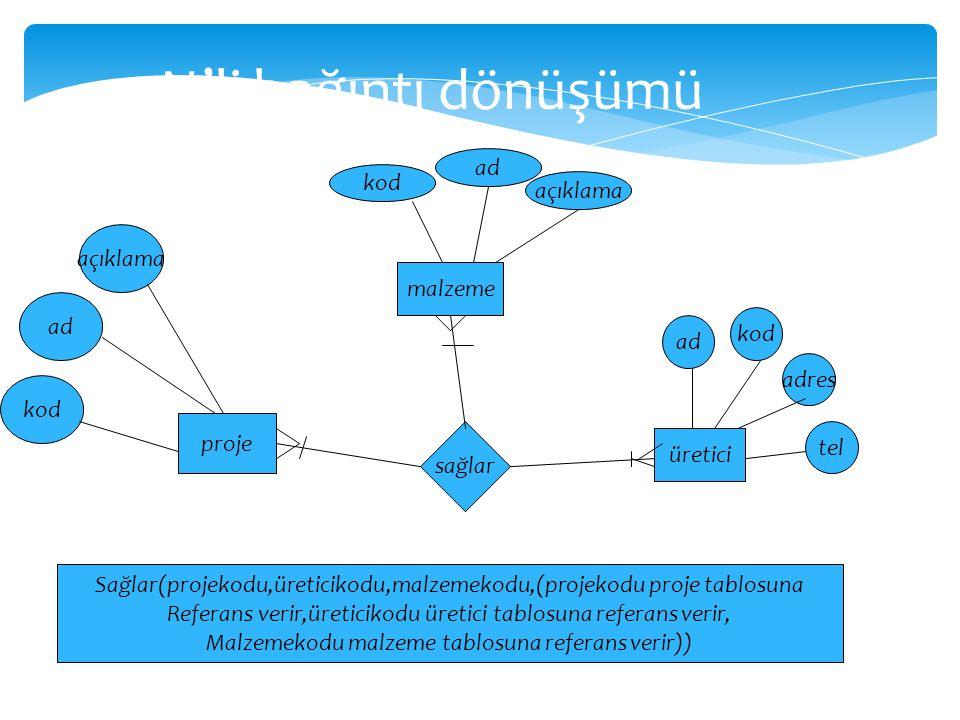 N'li bağıntı dönüşümü ad kod açıklama açıklama malzeme ad kod ad adres