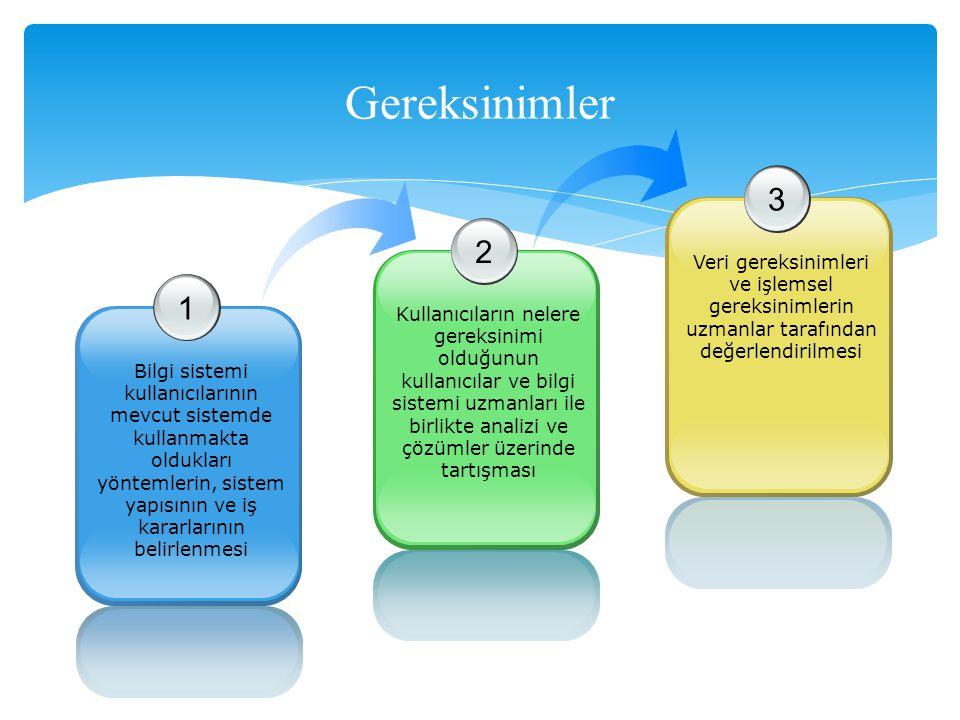 Gereksinimler 3. Veri gereksinimleri ve işlemsel gereksinimlerin uzmanlar tarafından değerlendirilmesi.